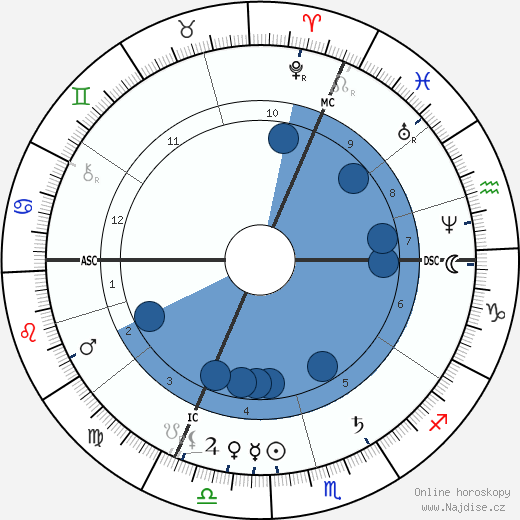 Georges Bizet wikipedie, horoscope, astrology, instagram