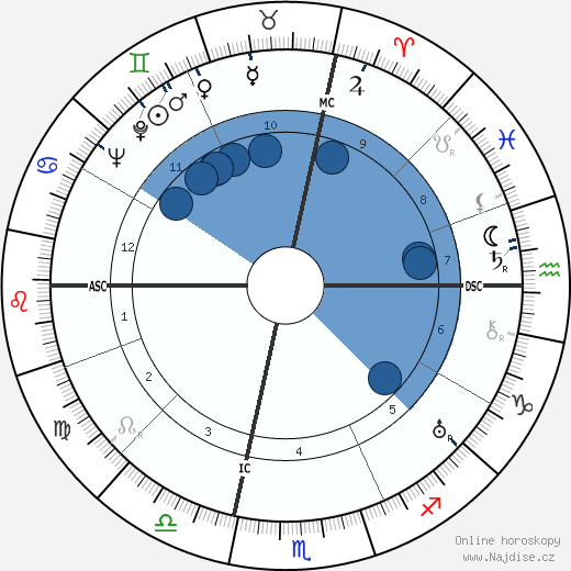 Georges Canguilhem wikipedie, horoscope, astrology, instagram