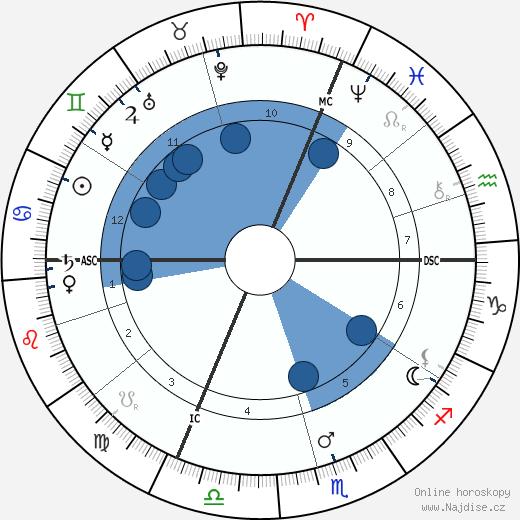 Georges Courteline wikipedie, horoscope, astrology, instagram