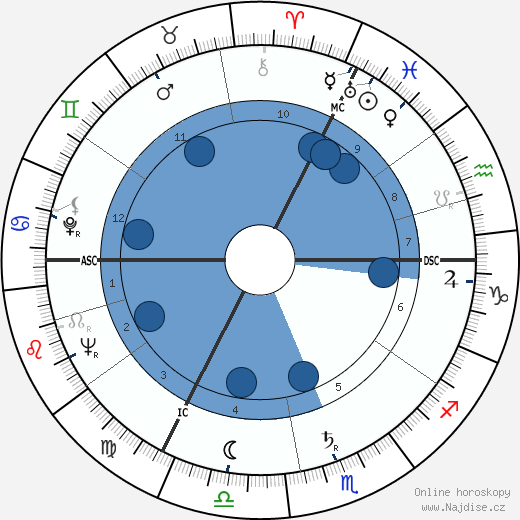 Georges Delerue wikipedie, horoscope, astrology, instagram