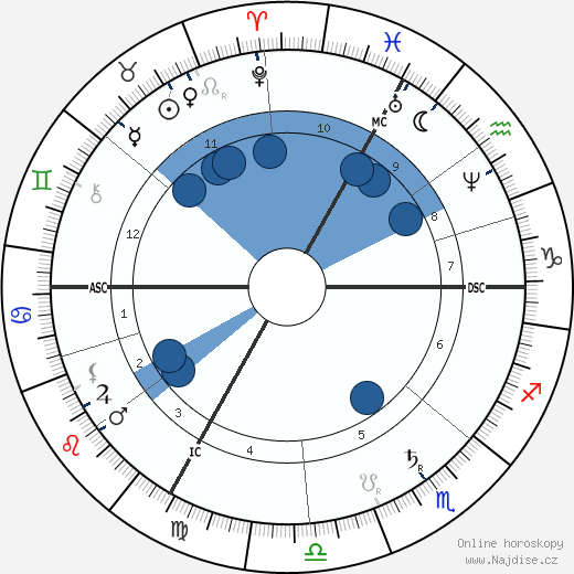 Georges Ernest Boulanger wikipedie, horoscope, astrology, instagram