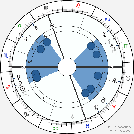 Georges Feydeau wikipedie, horoscope, astrology, instagram