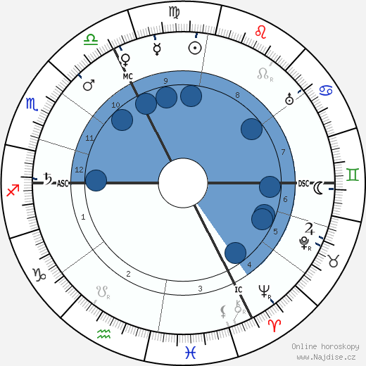Georges Gaste wikipedie, horoscope, astrology, instagram