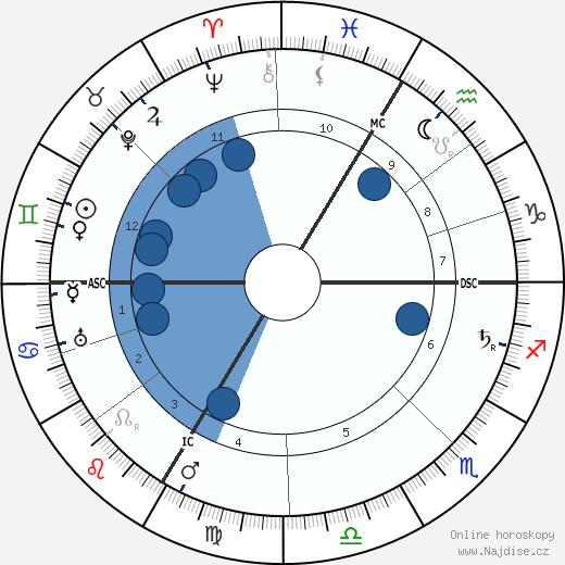 Georges Goyau wikipedie, horoscope, astrology, instagram