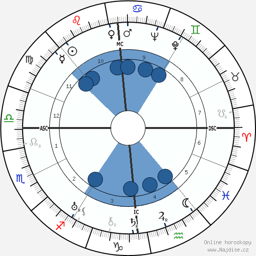 Georges Lacombe wikipedie, horoscope, astrology, instagram