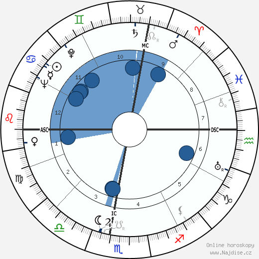 Georges Pompidou wikipedie, horoscope, astrology, instagram