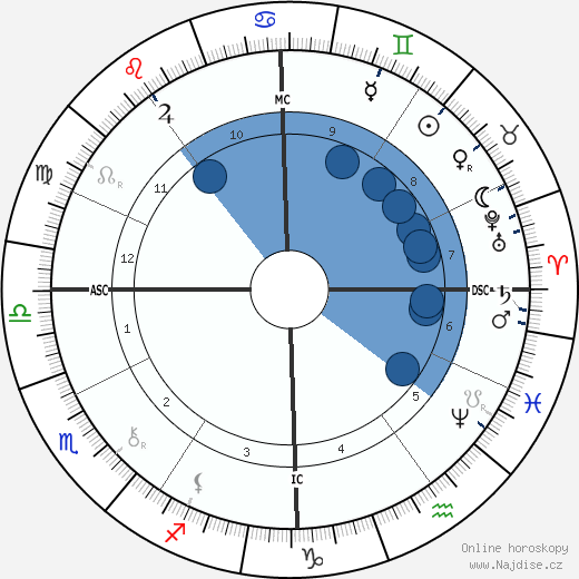 Georges Porto-Riche wikipedie, horoscope, astrology, instagram