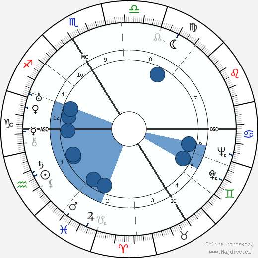 Georges Sadoul wikipedie, horoscope, astrology, instagram
