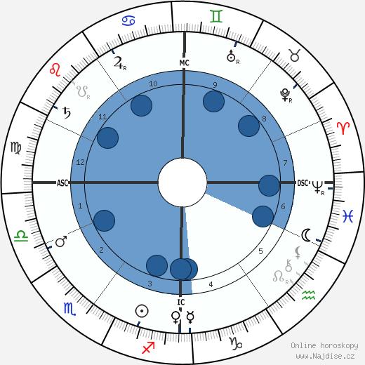 Georges Seurat wikipedie, horoscope, astrology, instagram