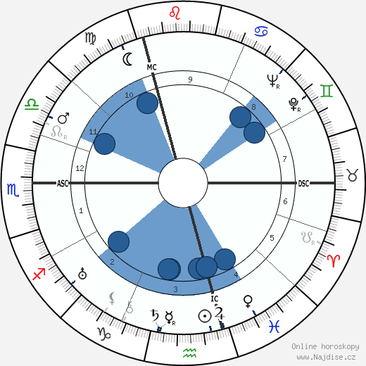 Georges Simenon wikipedie, horoscope, astrology, instagram