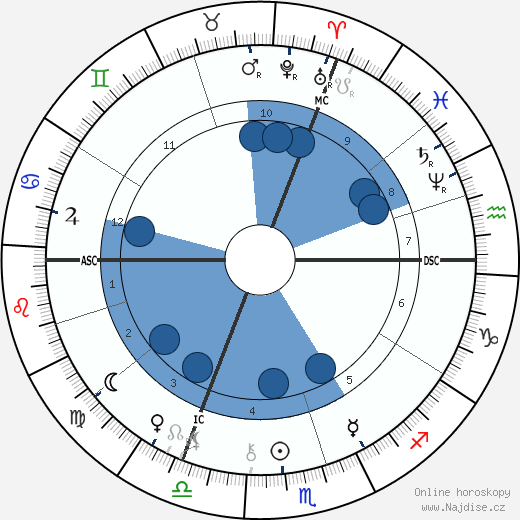 Georges Sorel wikipedie, horoscope, astrology, instagram