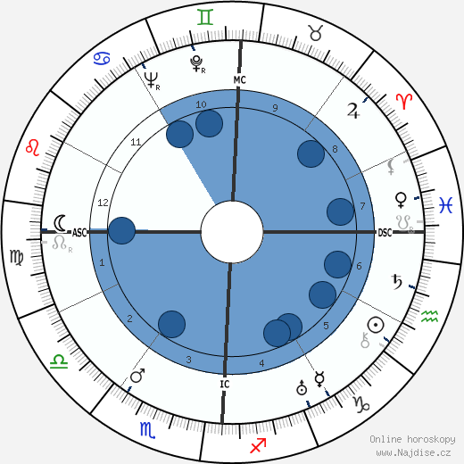 Georges Tabet wikipedie, horoscope, astrology, instagram