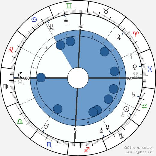 Georges Tabet wikipedie, horoscope, astrology, instagram