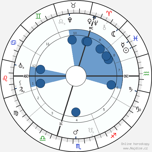 Georges Theunis wikipedie, horoscope, astrology, instagram