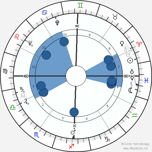 Georges Valade wikipedie, horoscope, astrology, instagram
