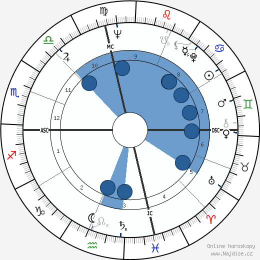 Georges Wolinski wikipedie, horoscope, astrology, instagram