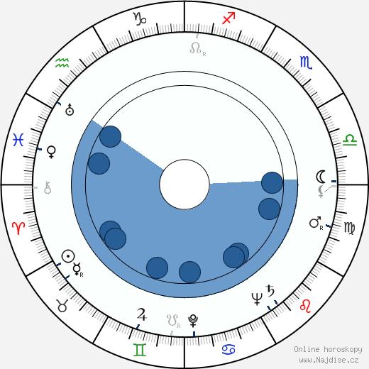 Georgij Vicin wikipedie, horoscope, astrology, instagram