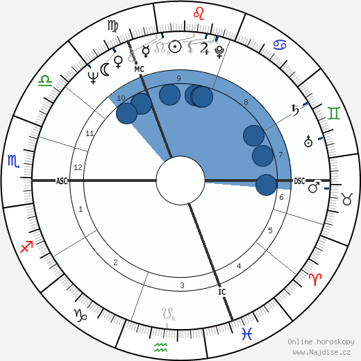 Georgina Hale wikipedie, horoscope, astrology, instagram