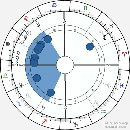 Gerald DeConto wikipedie, horoscope, astrology, instagram