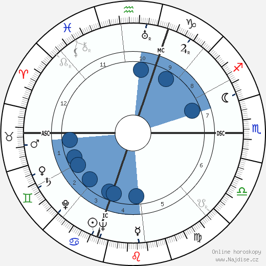 Gerald Ford wikipedie, horoscope, astrology, instagram
