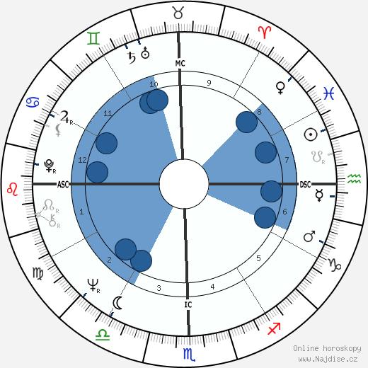 Gerald Marti wikipedie, horoscope, astrology, instagram