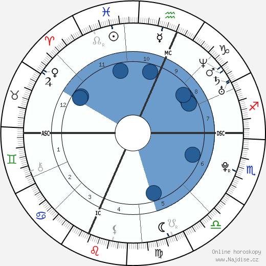 Geraldine a Franca Tedesco wikipedie, horoscope, astrology, instagram