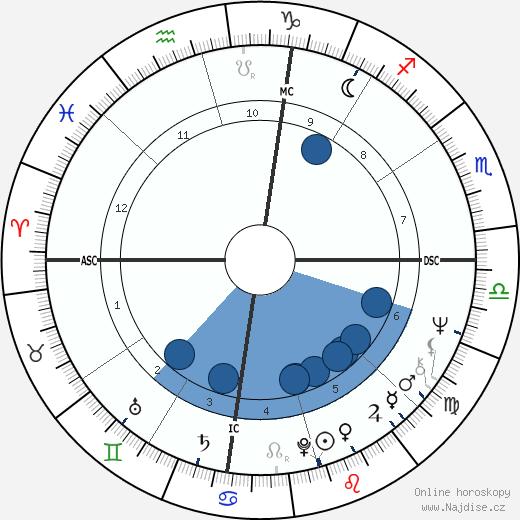 Geraldine Chaplin wikipedie, horoscope, astrology, instagram