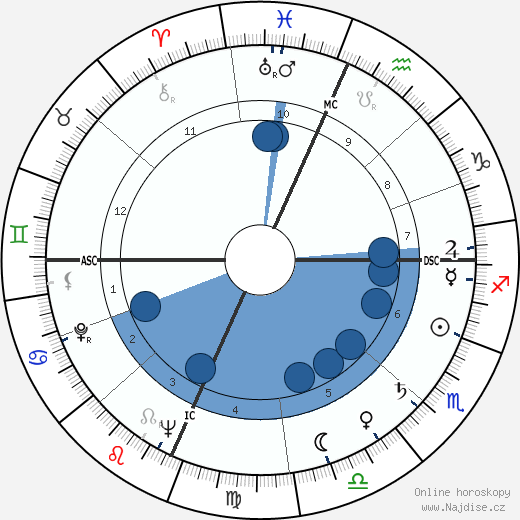 Geraldine Page wikipedie, horoscope, astrology, instagram
