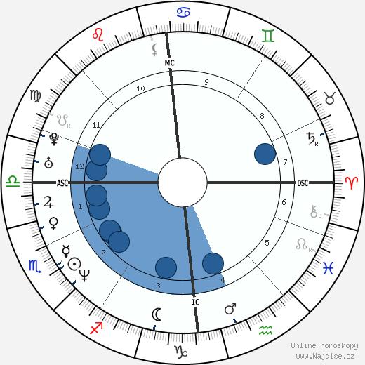 Gerard Butler wikipedie, horoscope, astrology, instagram