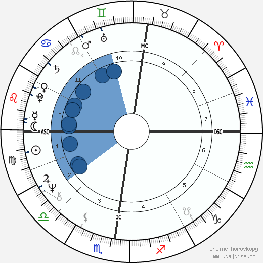 Gerard d'Aboville wikipedie, horoscope, astrology, instagram