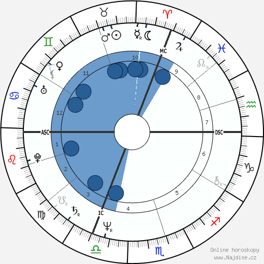 Gérard Jugnot wikipedie, horoscope, astrology, instagram
