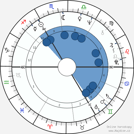 Gérard Mortier wikipedie, horoscope, astrology, instagram