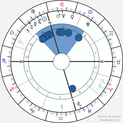 Gérard Prévot wikipedie, horoscope, astrology, instagram