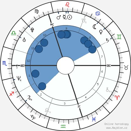 Geri Halliwell wikipedie, horoscope, astrology, instagram