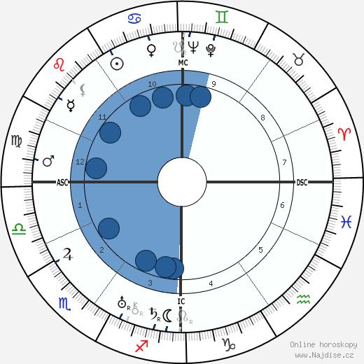 Germaine Sablon wikipedie, horoscope, astrology, instagram