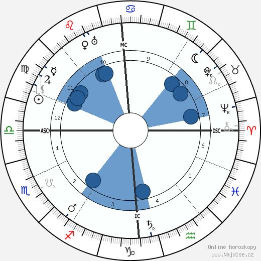 Gertrud Baumer wikipedie, horoscope, astrology, instagram