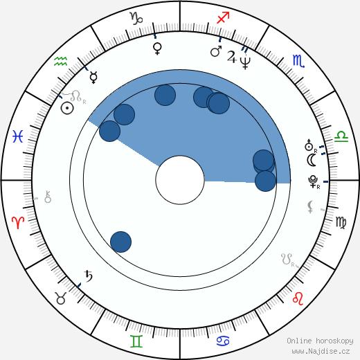 Gheorghe Muresan wikipedie, horoscope, astrology, instagram