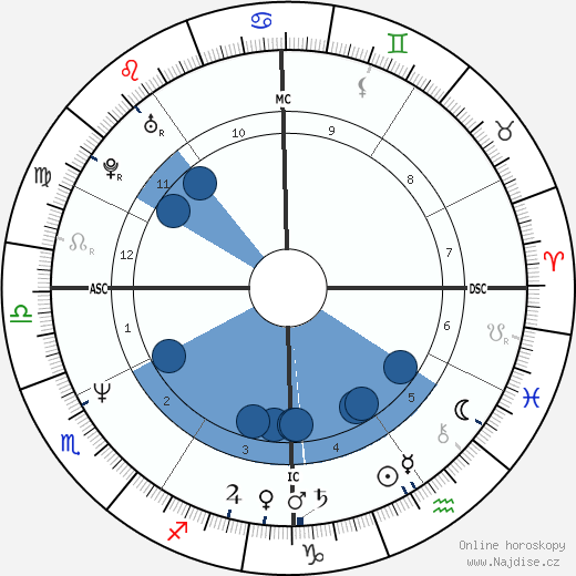 Gia Carangi wikipedie, horoscope, astrology, instagram