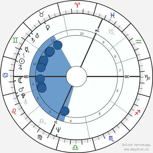 Giacomo Agostini wikipedie, horoscope, astrology, instagram
