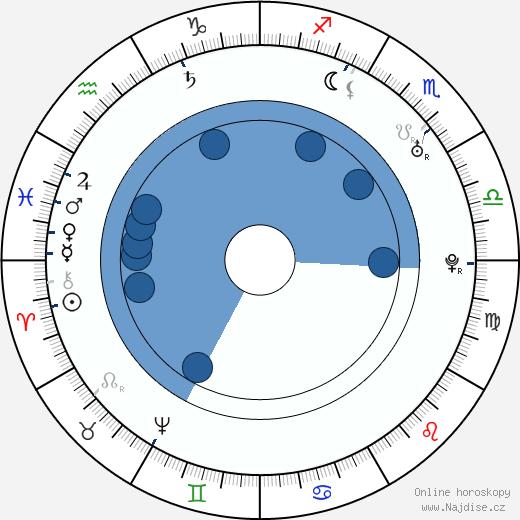 Giacomo Casanova wikipedie, horoscope, astrology, instagram