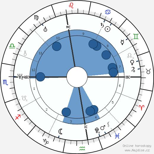 Giacomo Leopardi wikipedie, horoscope, astrology, instagram