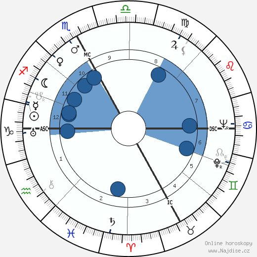 Giacomo Manzu wikipedie, horoscope, astrology, instagram