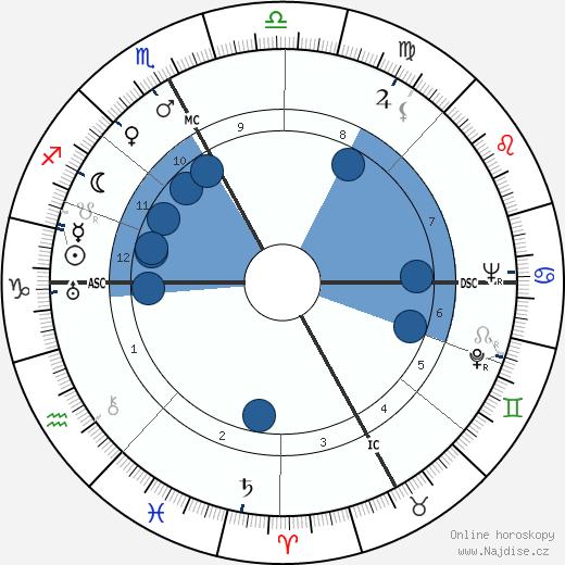 Giacomo Manzu wikipedie, horoscope, astrology, instagram