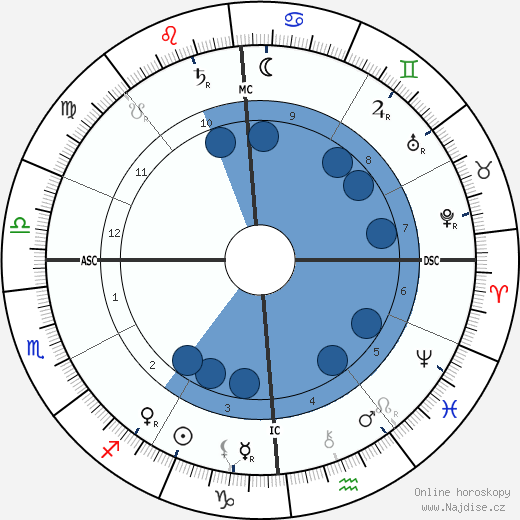 Giacomo Puccini wikipedie, horoscope, astrology, instagram