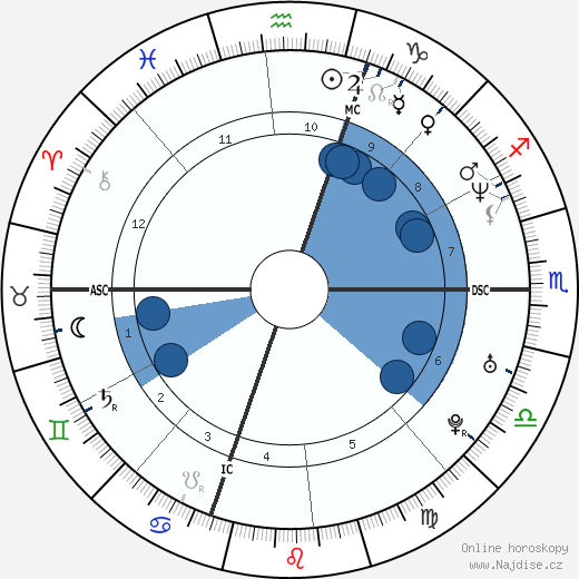 Giancarlo Fisichella wikipedie, horoscope, astrology, instagram