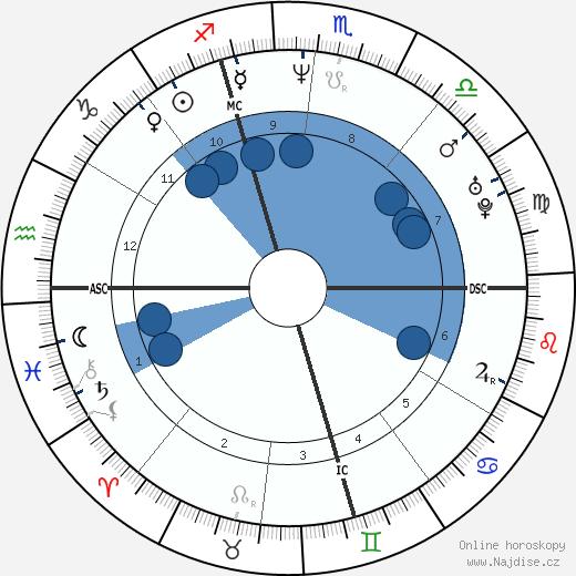 Gianluca Pagliuca wikipedie, horoscope, astrology, instagram