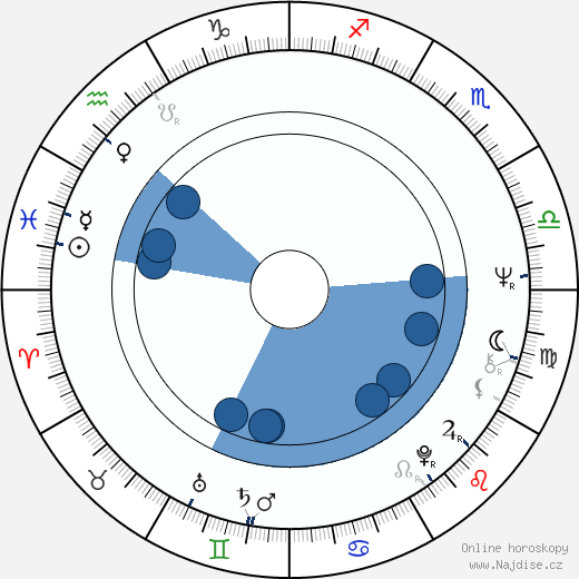 Gianluigi Calderone wikipedie, horoscope, astrology, instagram