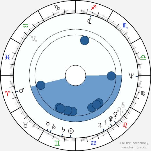 Gianni Macchia wikipedie, horoscope, astrology, instagram
