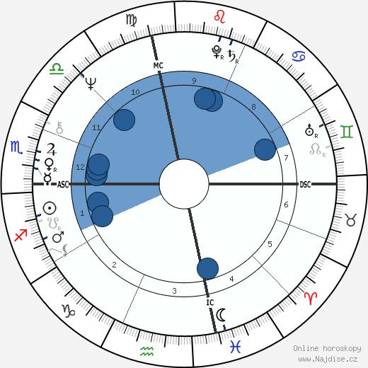 Gianni Versace wikipedie, horoscope, astrology, instagram