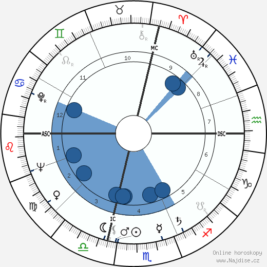 Gilbert Bécaud wikipedie, horoscope, astrology, instagram